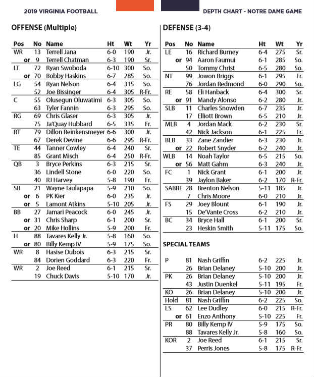 Uva Football A Look At The Depth Chart For Game At Notre Dame