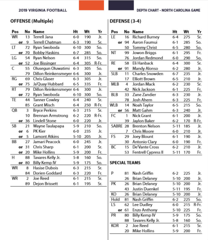 Uva Depth Chart Any Changes Heading Into Tilt With Unc