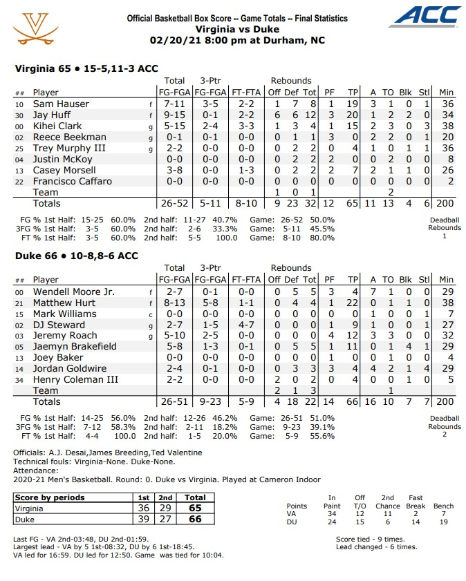 uva duke box score