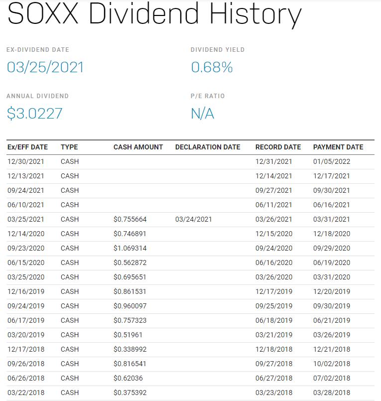 SOXX配息有多少?除息日什麼時候?