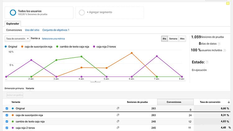 sincronizar google analytics y google optimize