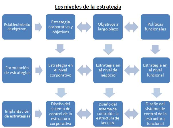 niveles-de-la-estrategia-cuervo-garcia