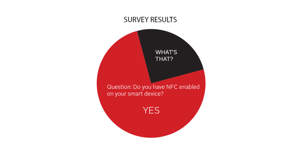 NFC Question Results