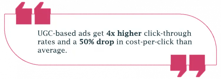 UGC-based ads get 4x higher click-through rates and a 50% drop in cost-per-click than average.