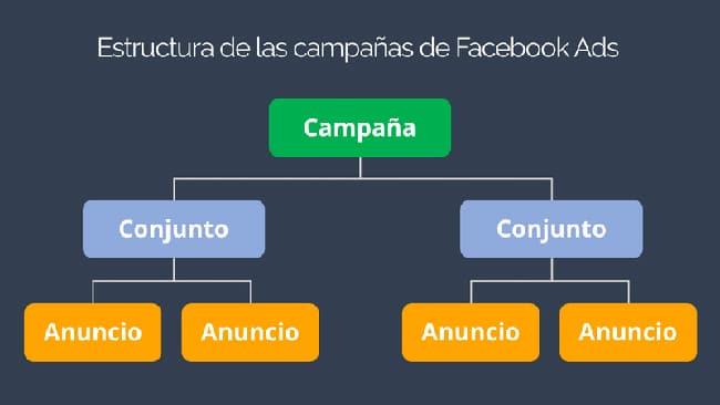 que es facebook ads y tipos de campañas