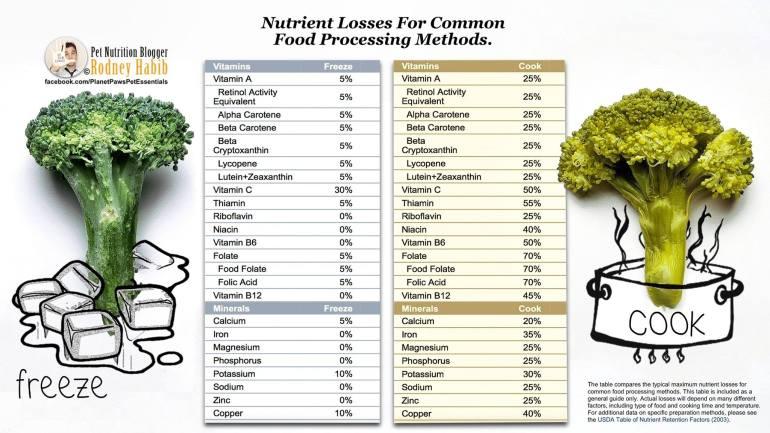 Perte de nutriments cru vs cuit