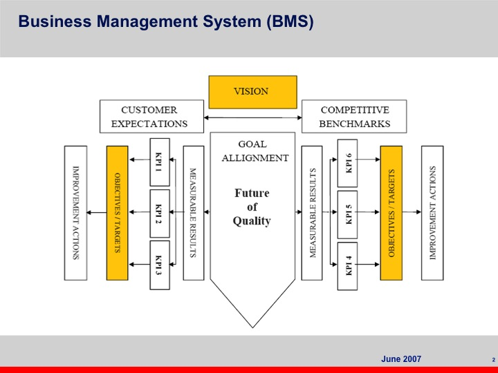 Example of a BMS operating system