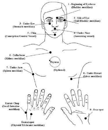 E.F.T. (Technique de libération émotionnelle)