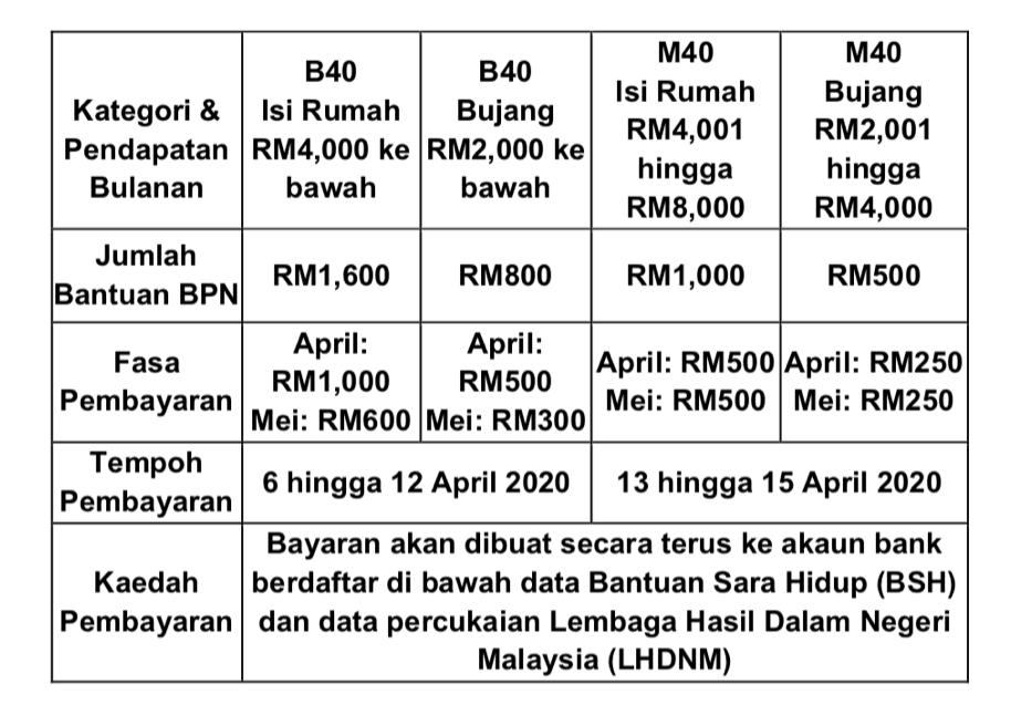 TERKINI: Pembayaran Bantuan Prihatin Nasional Fasa 2 Bermula 4 Mei