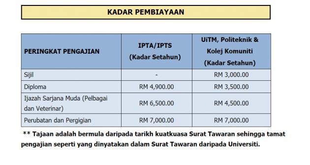 Pembiayaan skim Peduli Siswa Selangor