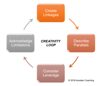 creativity loop