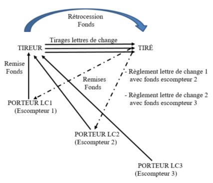 Schéma 7