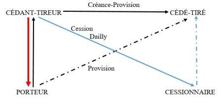 Schéma 8