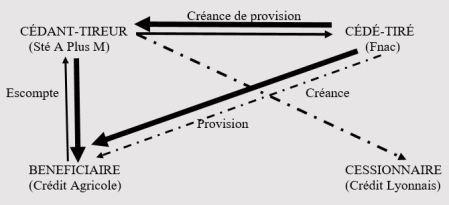 Schéma 9