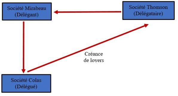 Schéma 2 - délégation.JPG