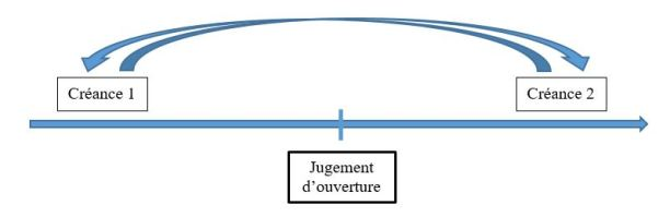 Ouverture D Une Procedure Collective Le Principe D Interdiction Des