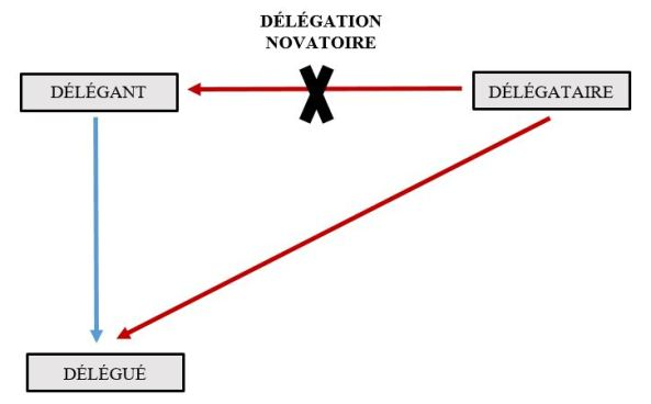 Le Régime Juridique De La Délégation Notion Conditions Effets A