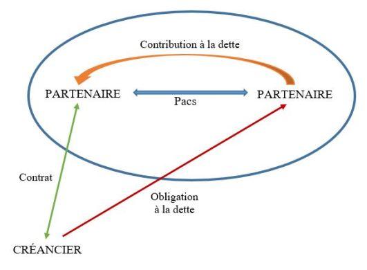 Les Effets Patrimoniaux Et Personnels Du Pacs A Bamde J