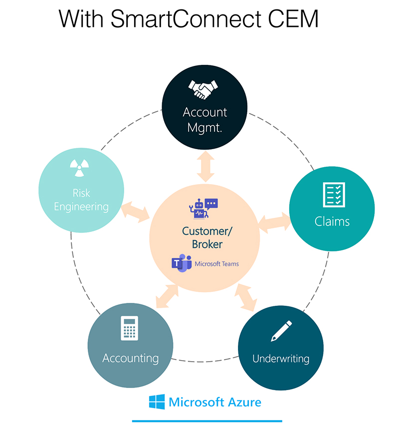 WithSmartConnect