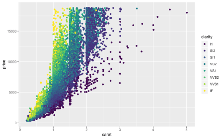 diamonds plot with ggplot2.