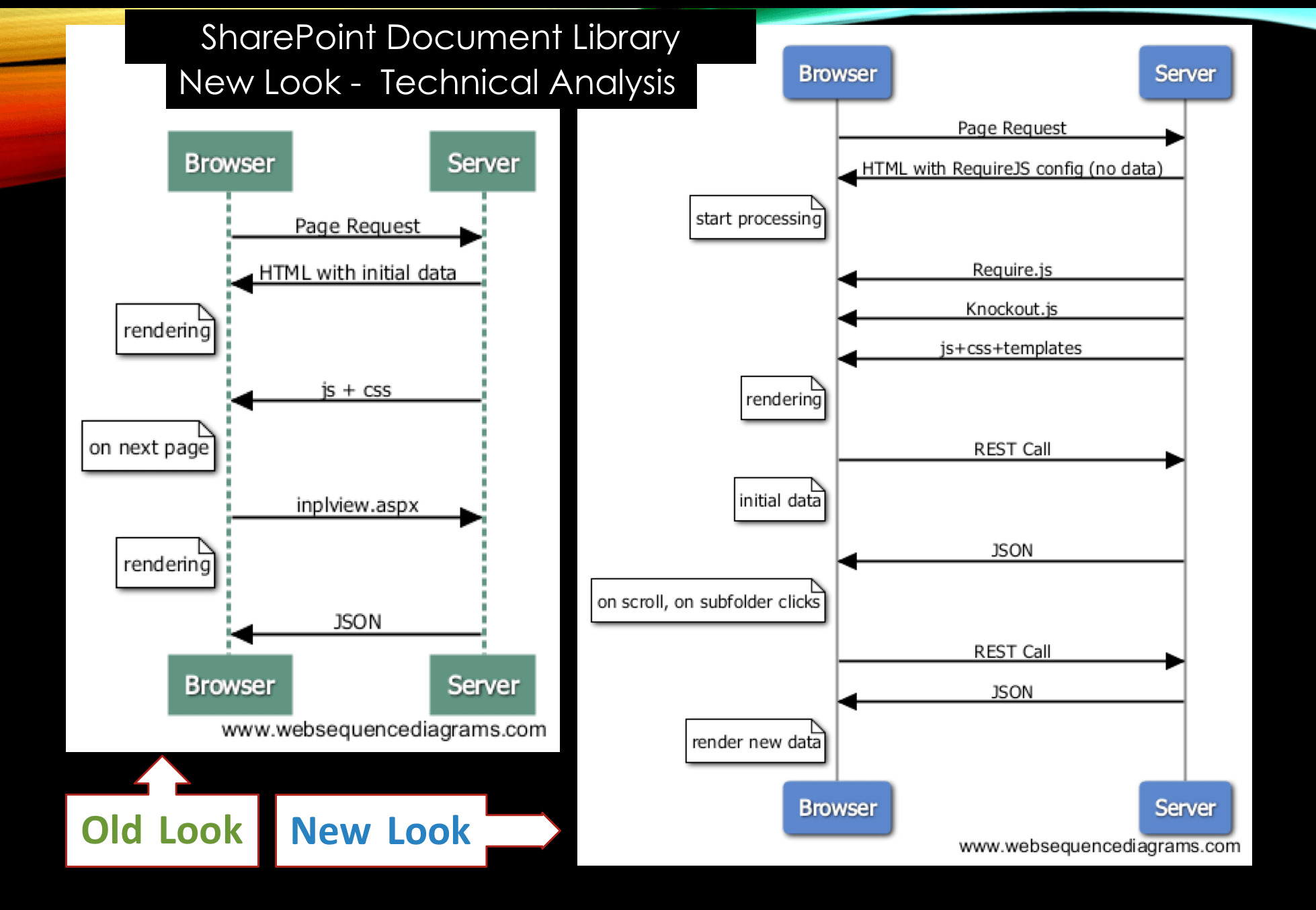 SharePoint Online Document Library New Look Analysis