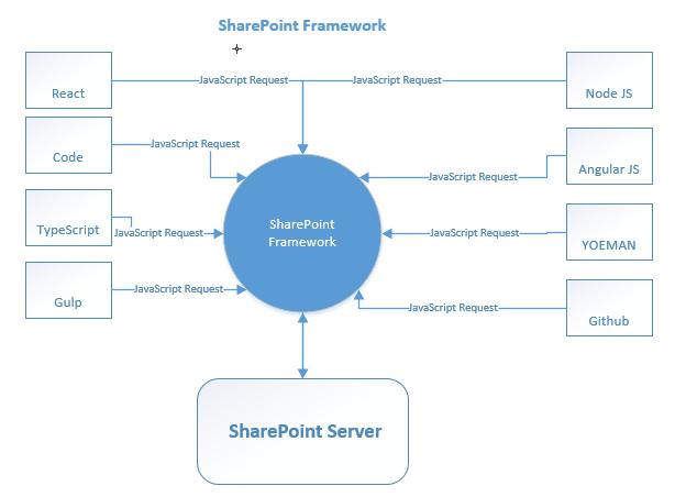 SharePoint Development Models and the SharePoint Framework