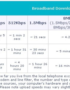 Internet speeds comparison chart also entertainment communication setup for your ontario cottage rh eosfirst