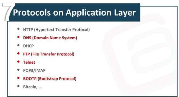 OSI Model Application Layer Waqas Karim Pic1