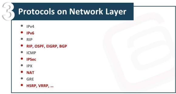 OSI Model Network Layer Waqas Karim Pic2