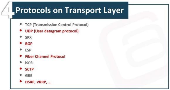 OSI Model Transport Layer Waqas Karim Pic4