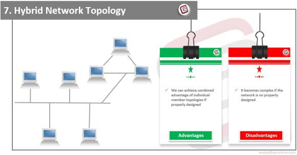 Hybrid Network Topology