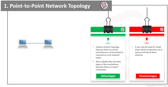 Point-to-Point Network Topology