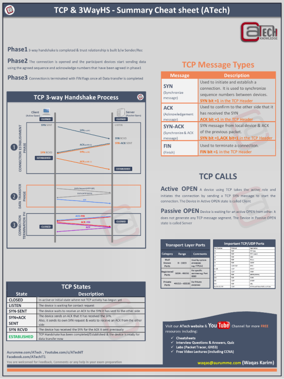 03. TCP 3WHS CheatSheet (gr) - ATech ( Waqas Karim )