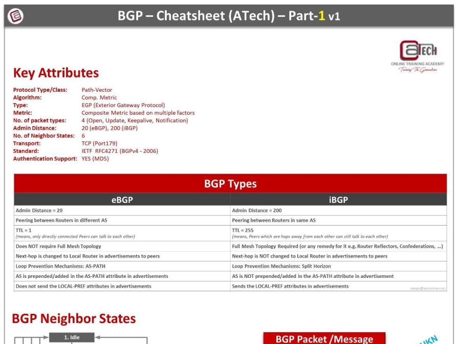 BGP Archives - ATech Academy