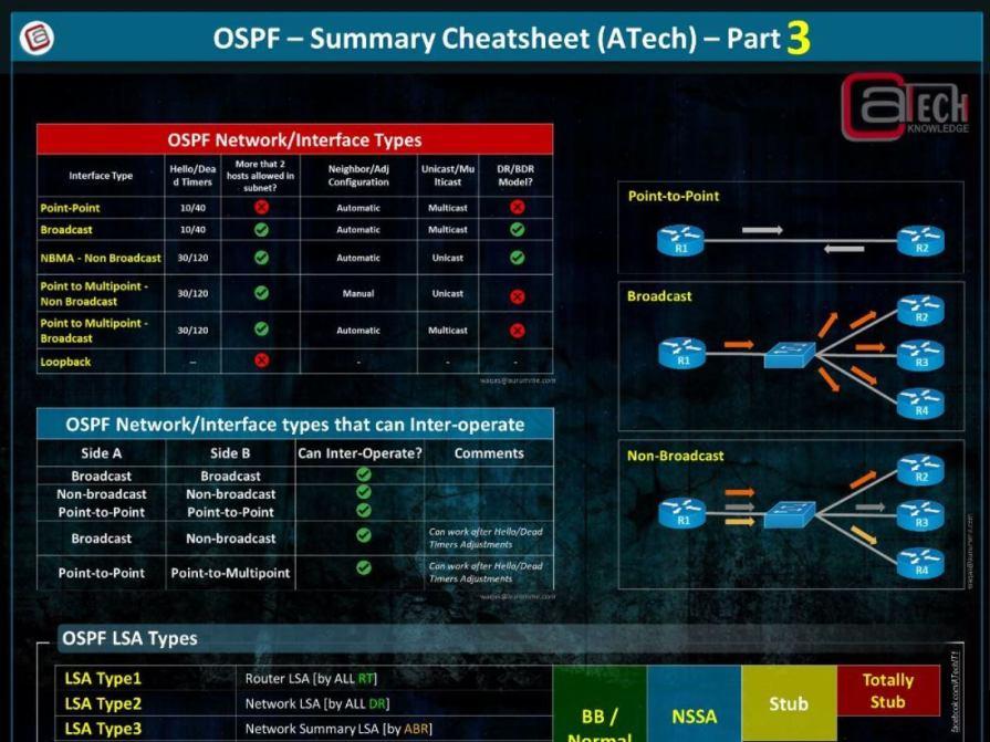 OSPF Cheat Sheet - Part3