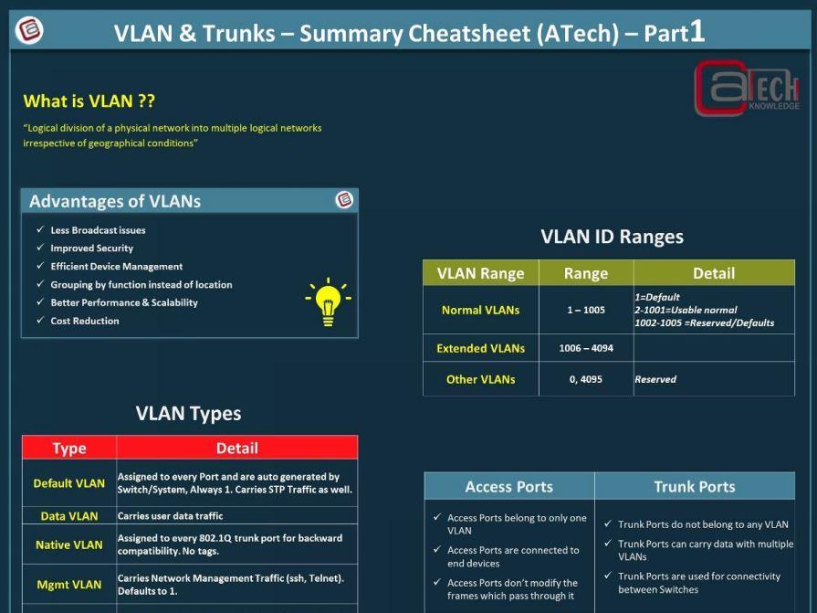 VLAN & Trunks Cheat Sheet - Part1