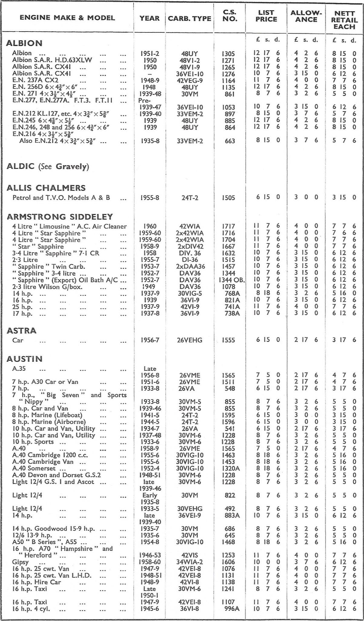 hight resolution of zenith 1961 sheet