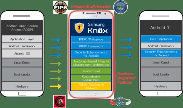 AOSP - KNOX - Android L