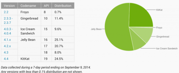 Android Distribution Numbers - August 2014