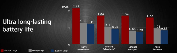 Ascend Mate 7 Battery