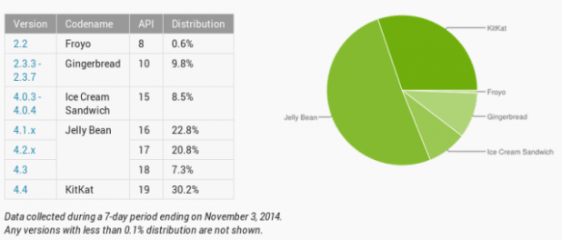 Android Distribution Numbers - November 2014