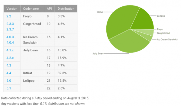 Android Distribution - June 2015