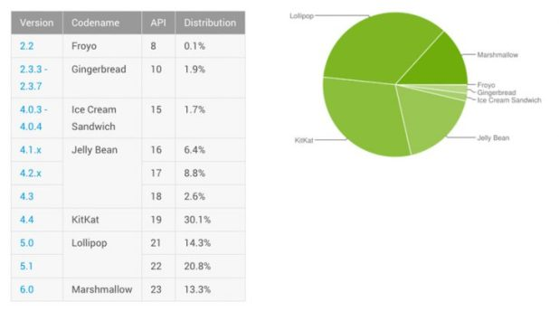 Android Distribution numbers July 2016