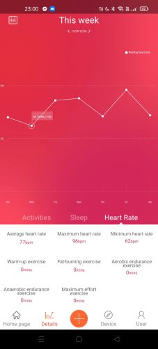 V Fit heart rate this week