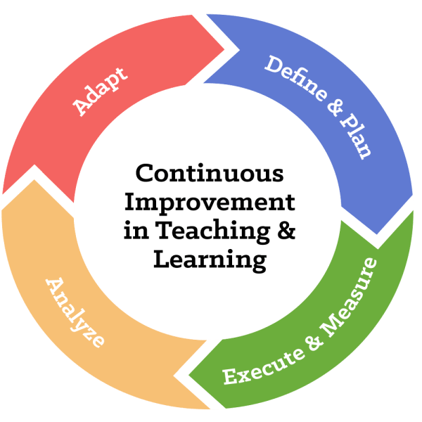Continuous Improvement In Teaching & Learning