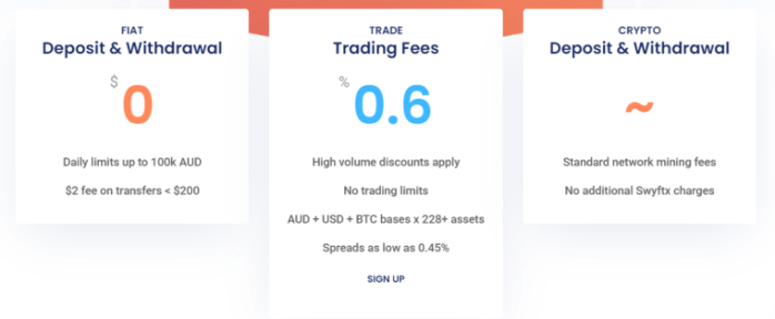 Swyftx Review - Fees