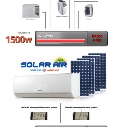 compare solar air conditioning [ 940 x 1458 Pixel ]