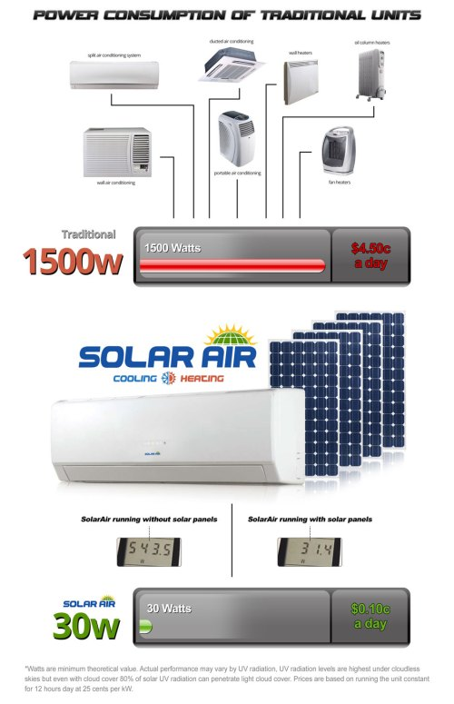 small resolution of compare solar air conditioning