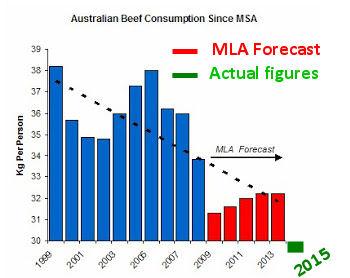 MSA consumption forecast real