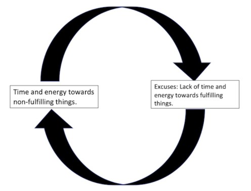 Time and energy towards happiness and fulfilling things, solvable by Conscious Direction.